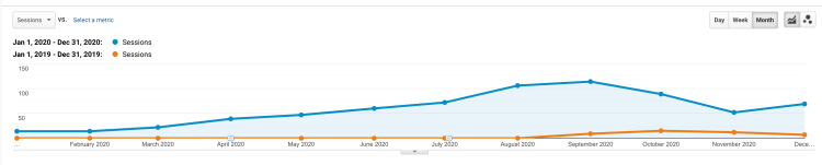 Organic Traffic growth to the website.