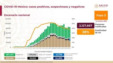 Photo of Suman 829 mil 396 casos acumulados de Covid-19 y 84 mil 898 decesos