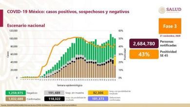 Photo of Llega México a 1,032,688 casos positivos de Covid