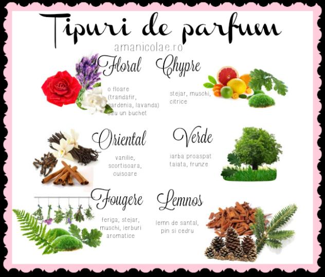 tipuri-de-parfum