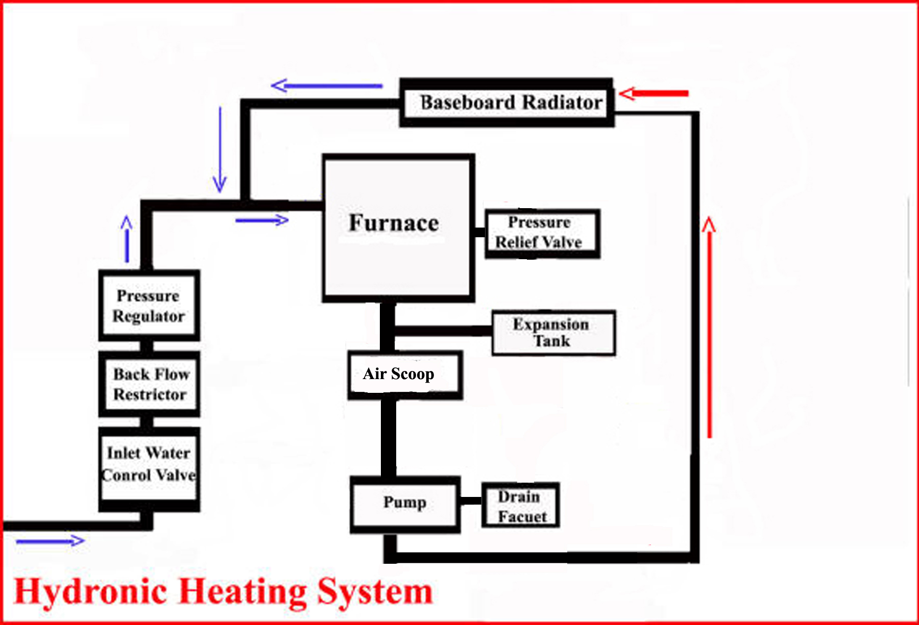 Hydronic Heating System