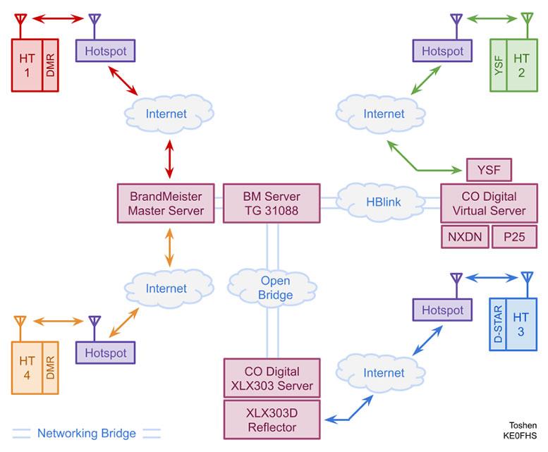 Diagram of DV HTs connecting via hotspots