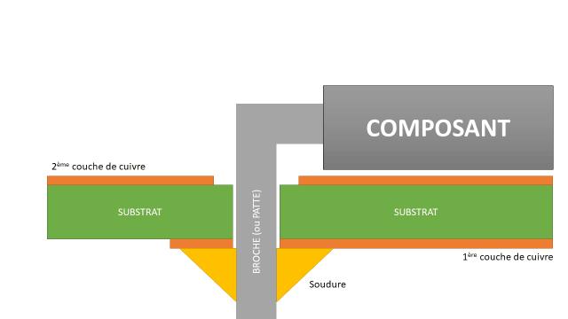 Coupe d'un circuit imprimé