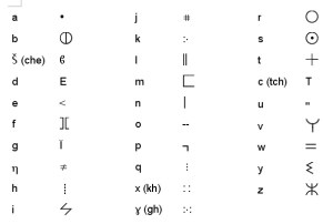 amazigh tamazight phonetique tifinagh 300x202 Amazigh : Lécriture  tifinagh