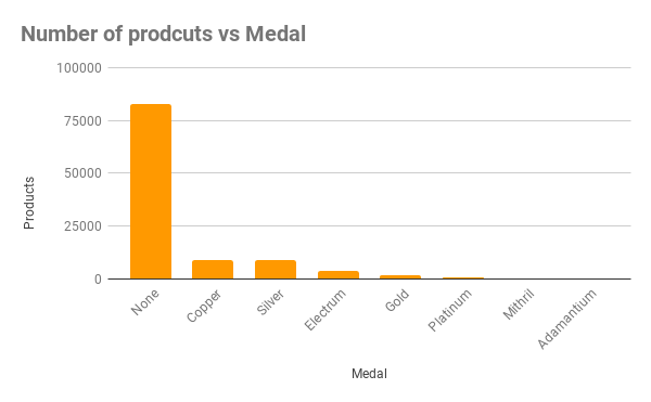 Number of prodcuts vs Medal