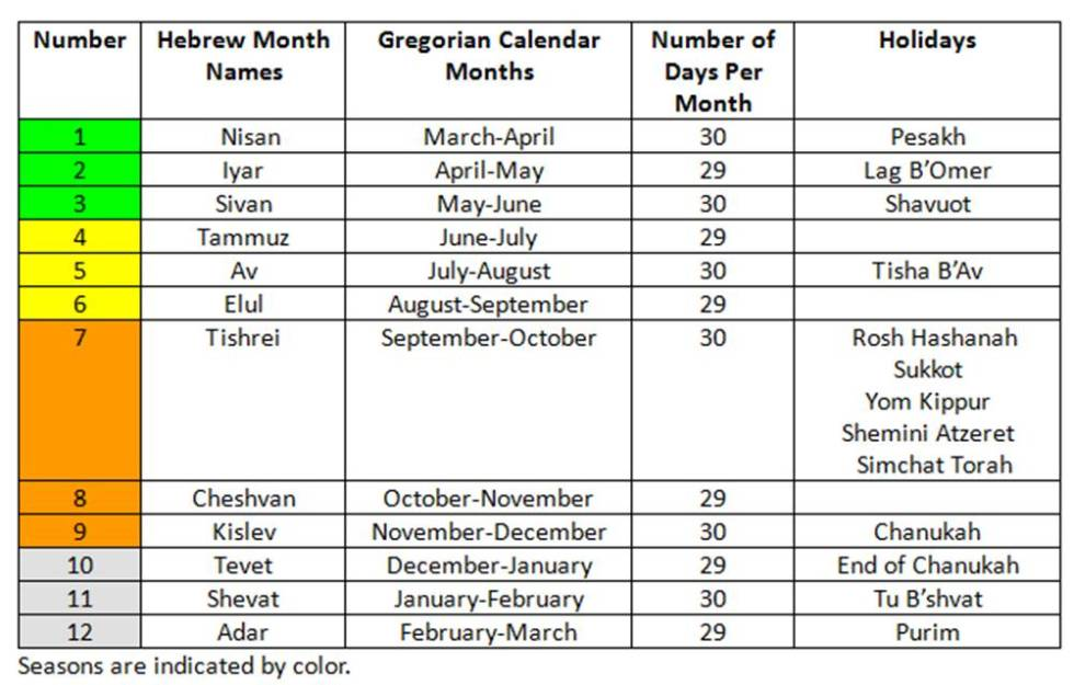 Hebrew Calendar Dates Amazing Bible Timeline With World History