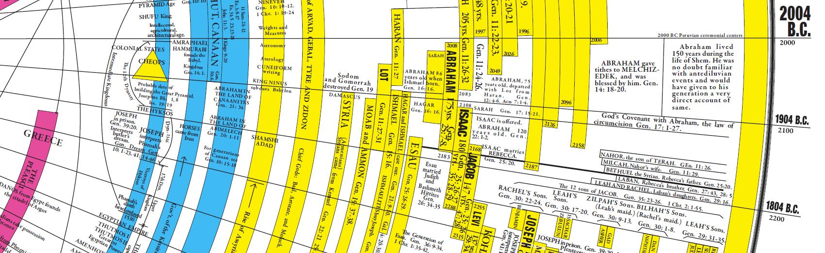 2004BC slice of timeline