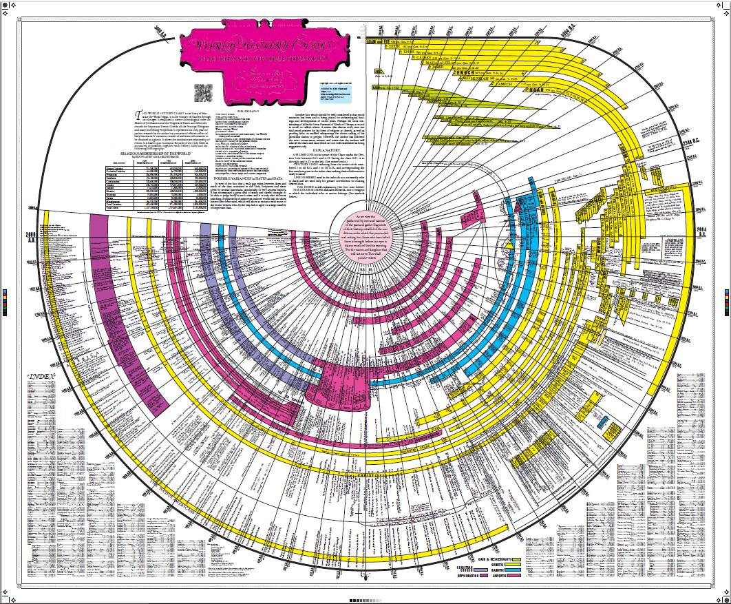 Amazing Bible Timeline – Amazing Bible Timeline with World History