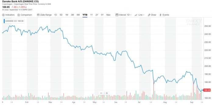 $150B Money Laundering Probe of Danske Bank Implicates Citigroup and