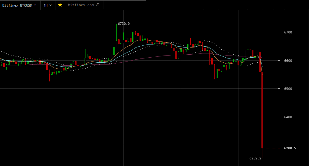 Bitcoin Mysteriously Drops 5 Percent to $6,250: What Caused the Abrupt Decline?
