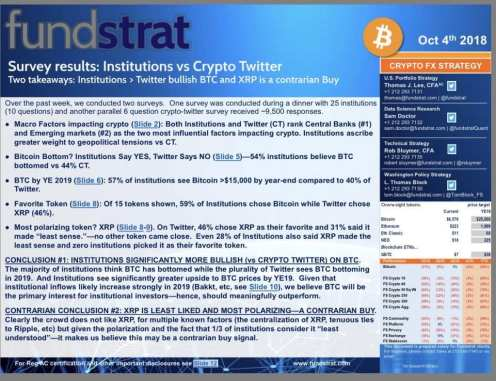 Bitcoin Price: Wall Street Optimistic, Enthusiasts Pessimistic According to Fundstrat