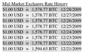 Bitcoin History Part 8: When 1,500 BTC Cost Less Than $1