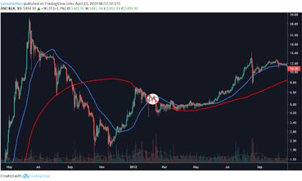 Bitcoin Golden Cross forms—beginning of the bull market?