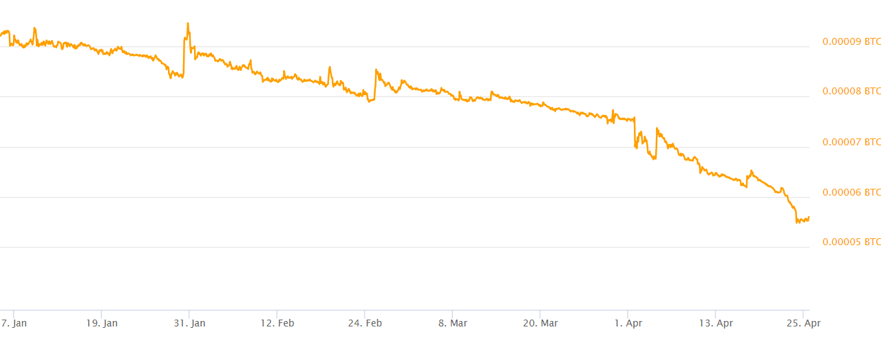 As XRP underperforms Ripple and CTO David Schwartz sell-off holdings
