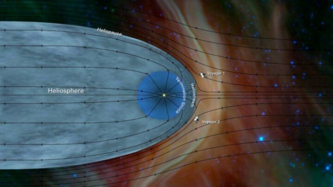 Voyager 2 structure of the heliosphere boundary of the solar system