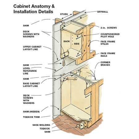Cabinet Joinery Details | Functionalities.net