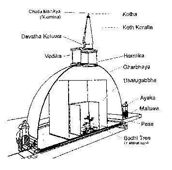 A cut-away view showing parts of a stupa