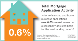 Mortgage_Activity_062117.png