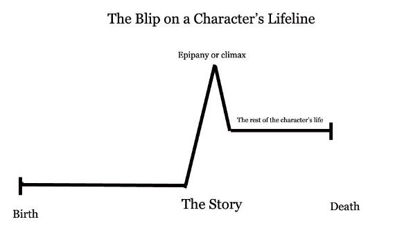 Blip on the Lifeline