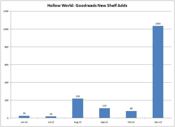 hollow_world_adds