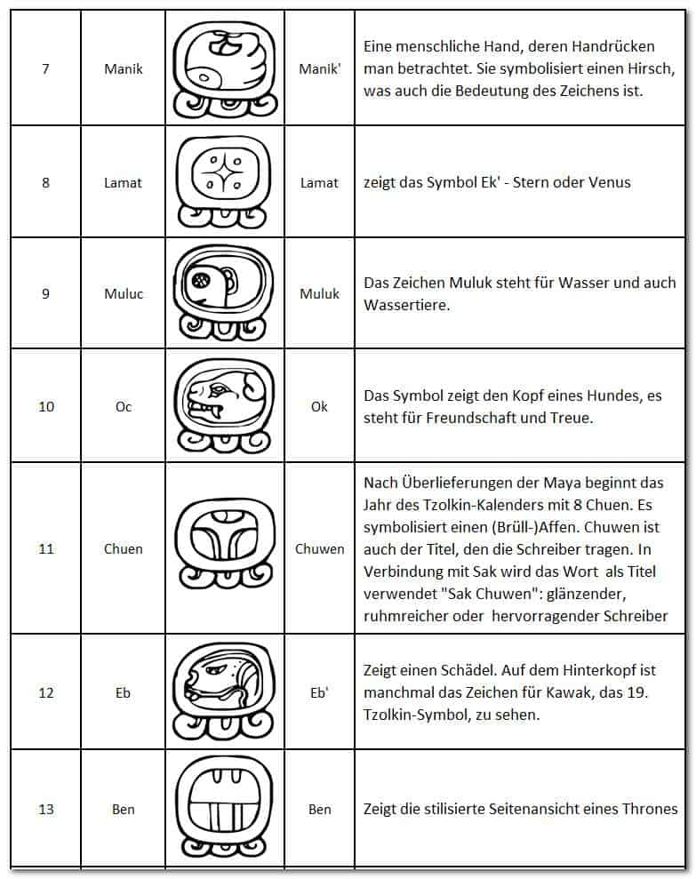 Der Mayakalender - Haab- 7-13 - Manik, Lamat, Muluc, Oc, Chuen, Eb, Ben