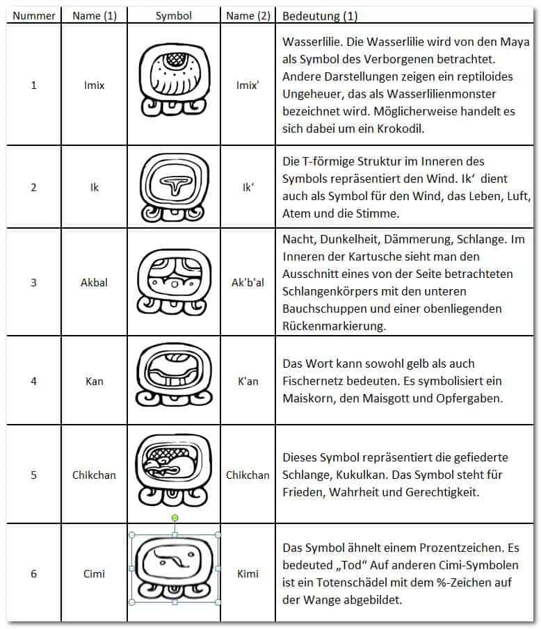 Der Mayakalender - Tzolkin-Symbole - 1-6 - Imix, Ik, Akbal, Kan, Chikchan, Cimi