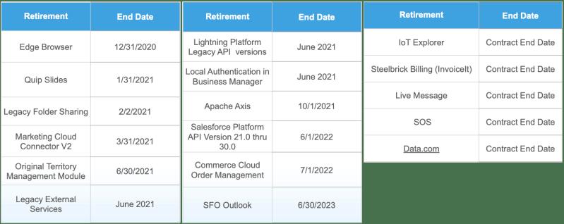 """, Retrait des fonctionnalités de Salesforce à compter de décembre 2020<span class=""""wtr-time-wrap after-title""""><span class=""""wtr-time-number"""">1</span> minutes de lecture</span>"""