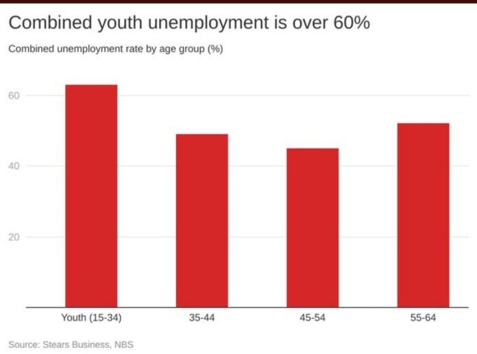 graph of unemployment