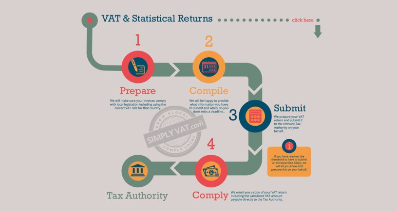 SimplyVat Review- Process
