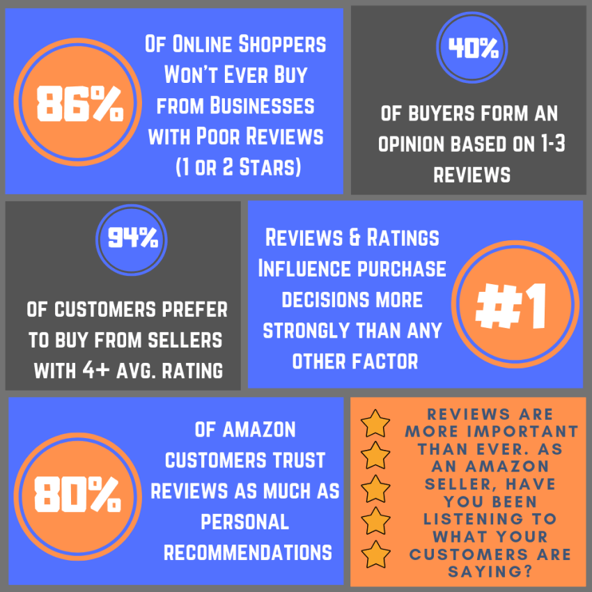 Importance of Reviews for Amazon Sellers - Amazon SEO Consultant