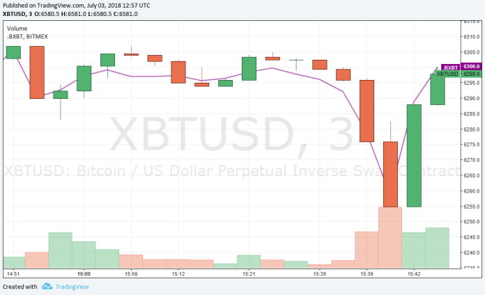 Bitmex Trading Volume at the time of Transfer || Source: Bitmex | Trading View