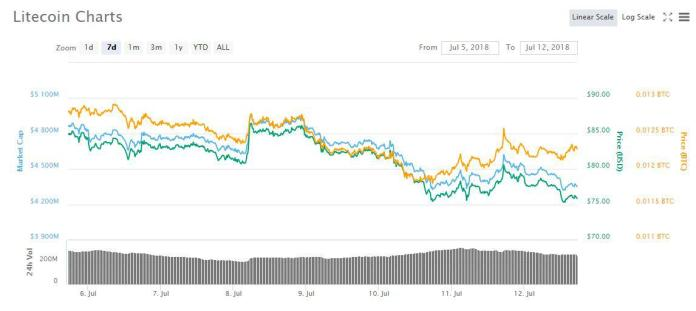 LTC weekly price chart | Source: coinmarketcap
