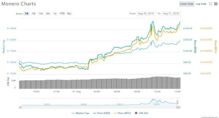 XMR 1d price chart | Source: CoinMarketCap