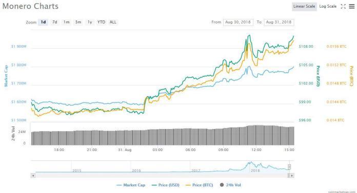 XMR 1d price chart | Source: CoinMarketCap