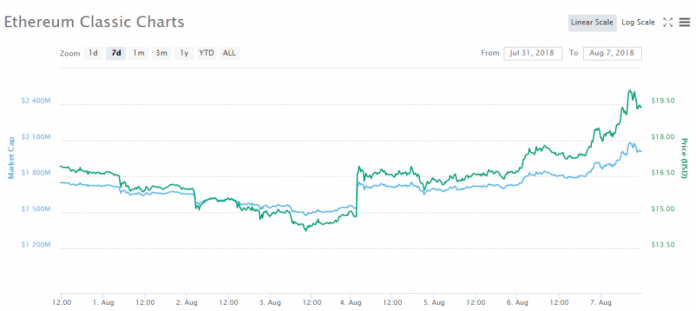 Ethereum Classic [ETC]'s chart in the past week | Source: CoinMarketCap