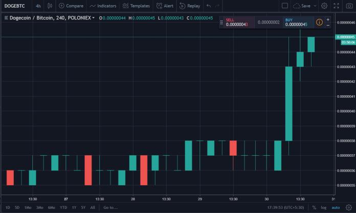 DOGE/BTC on Poloniex | Source: Tradingview