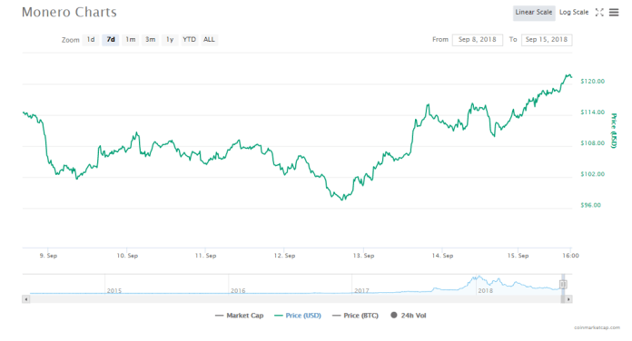Monero [XMR]'s charts | Source: CoinMarketCap