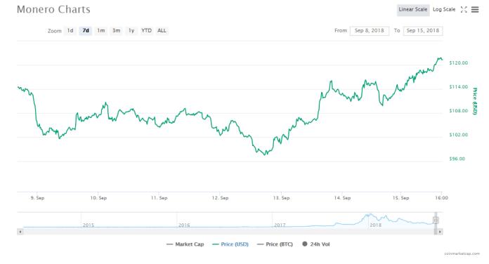 Monero [XMR]'s charts | Source: CoinMarketCap