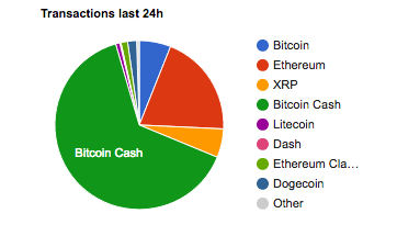 24-hour transaction chart of the whole cryptocurrency market | Source: Bitinforcharts