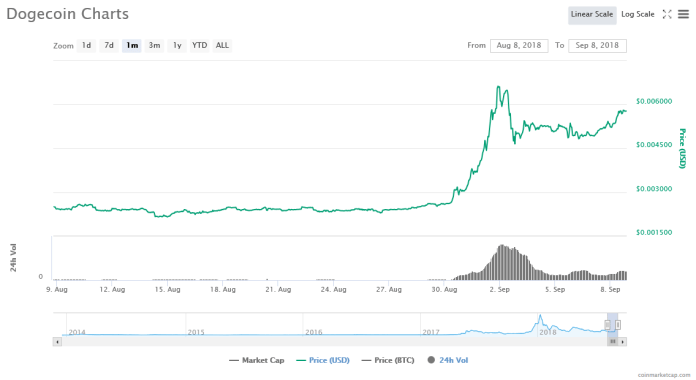 Dogecoin [DOGE] 1-month price graph | Source: CoinMarketCap