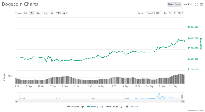 Dogecoin [DOGE] 7-day price graph | Source: CoinMarketCap