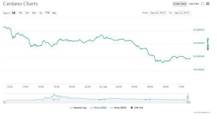 Cardano's 24-hour chart | Source: CoinMarketCap