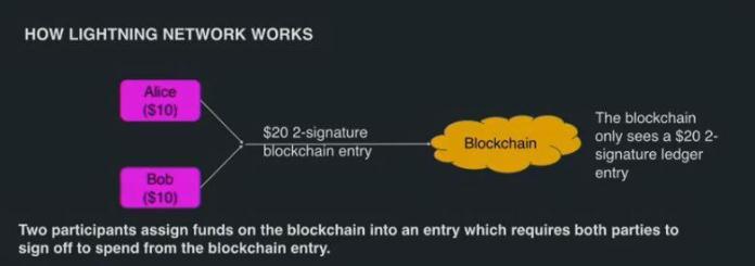 Elizabeth Stark's presentation   Source: Litecoin Foundation