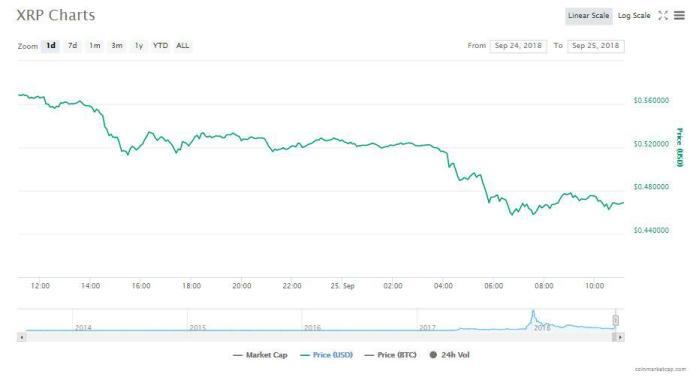 XRP's 24-hour chart | Source : CoinMarketCap