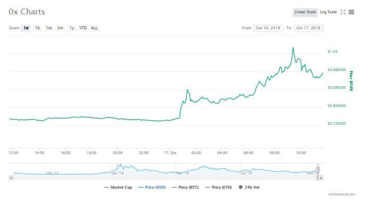 0x 24-hour chart | Source: CoinMarketCap