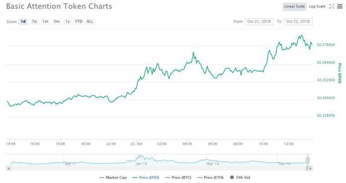 1 day price graph   Source: CoinMarketCap