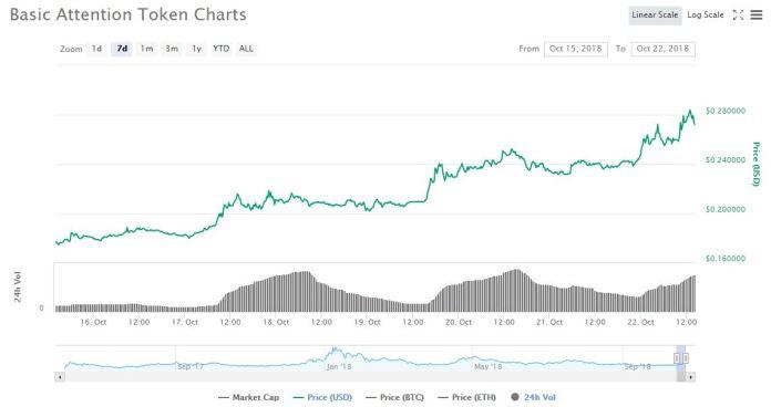 7 day price graph   Source: CoinMarketCap