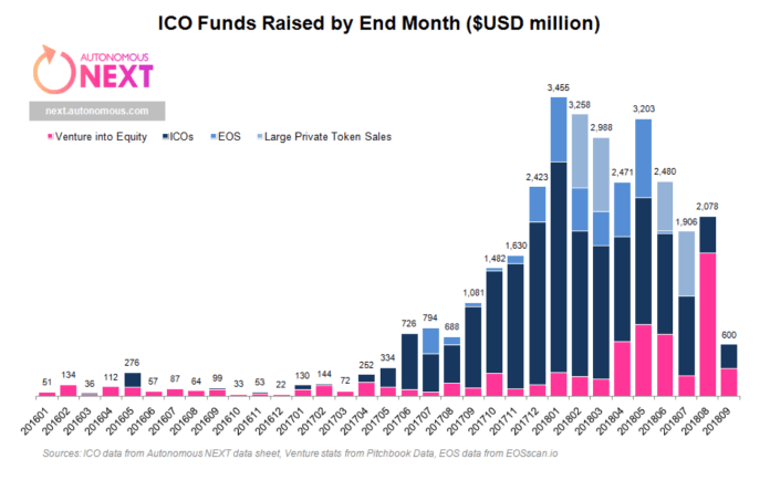 Graph explaining the reasons behind the drop in ICOs | Source: Autonomous Next