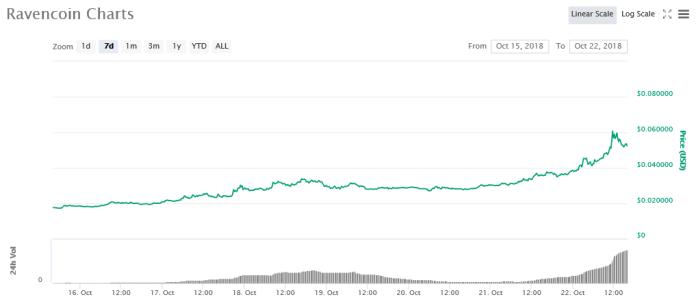 7-day price graph   Source: CoinMarketCap