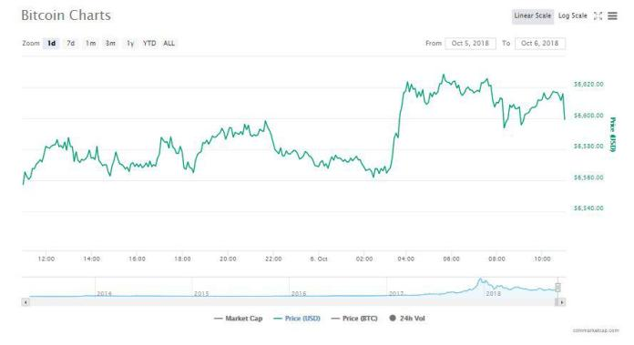 Bitcoin's 24-hour chart | Source: CoinMarketCap
